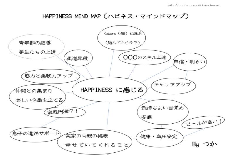 HAPPINESSマインドマップ例2